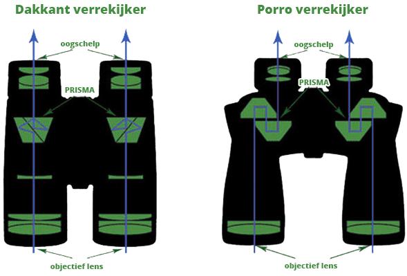 Dakkant en Porro verrekijker